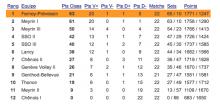classement F2 saison 2015-2016